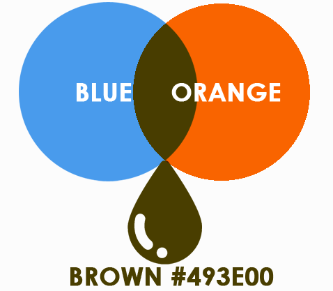 brown from two colors blue and orange