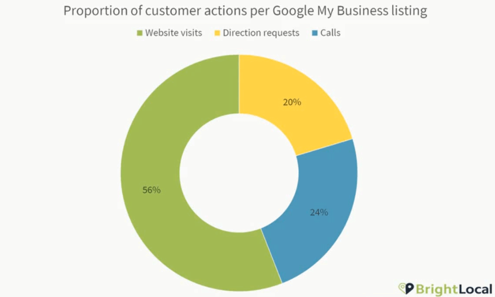Google Business Website actions