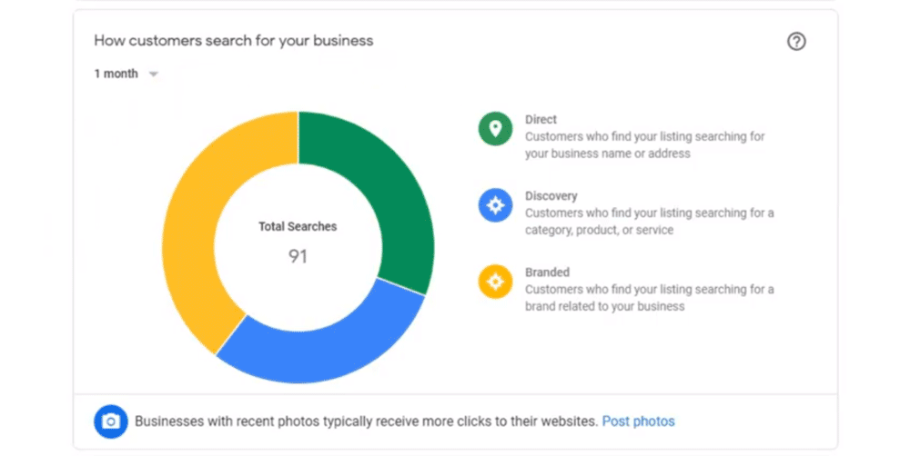 Google My Business insights: Branding