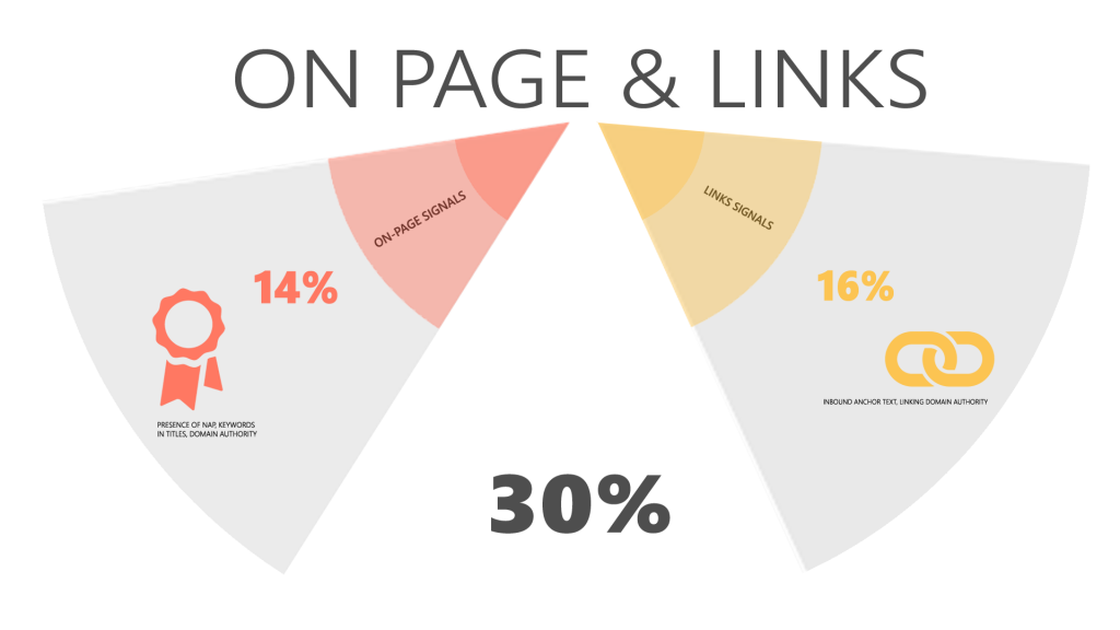 Local Pack Search Ranking Factors based on on-page and link signals