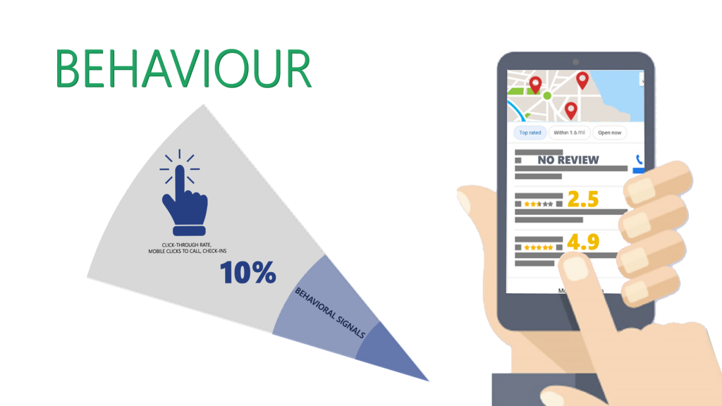 behaviour in Google My Business reviews